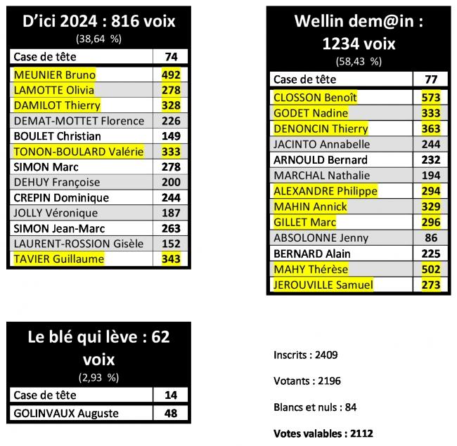 wellin,commune,élection,communale,2018,résultat,élu,siège,demain,dem@in,blé,lève,blog,sudinfo,sudpresse,la meuse,luxembourg,province,philippe,alexandre